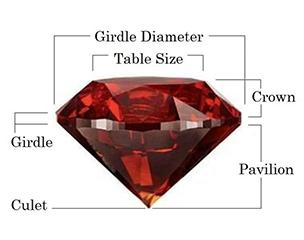 Gemstones - Anatomy
