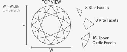 Features - Round